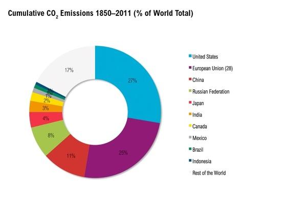 160여년간 국가별 누적 이산화탄소 배출량 (단위: %) [자료 세계자원연구소]