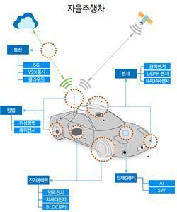 자율주행 차 개발에 필요한 핵심 기술들