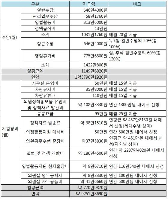 지난해 기준 한국 국회의원에 대한 지원수당 및 의정활동 지원경비. 자료=국회사무처