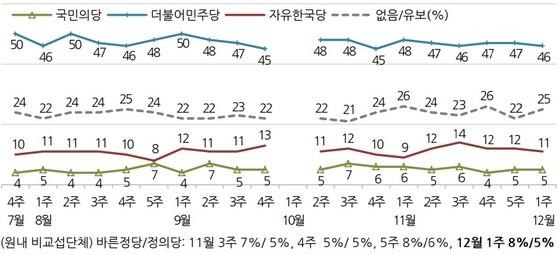 최근 20주 동안의 주요 정당 지지도. 자료=한국갤럽