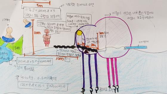 중력의 법칙을 이용해 학생들이 설계한 놀이동산의 놀이기구. 윤석만 기자