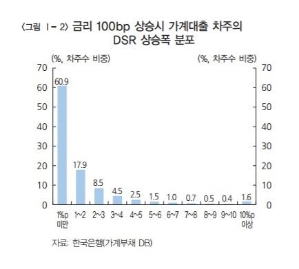DSR 상승폭. 자료: 한국은행