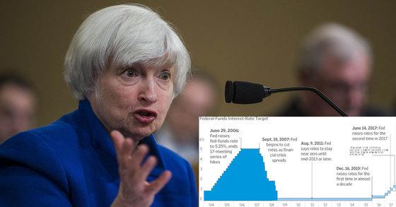 지난달 29일 미국 워싱턴에서 제넷 옐런 연방준비제도(Fed) 의장이 한 경제 회의에 참석해 발언하고 있다. [AFP=연합뉴스, WSJ]