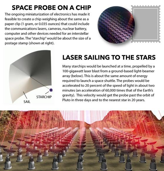 지표면에서 쏜 레이저가 나노 우주선의 돛을 밀면 그 힘으로 가속도를 높인다. [space.com]