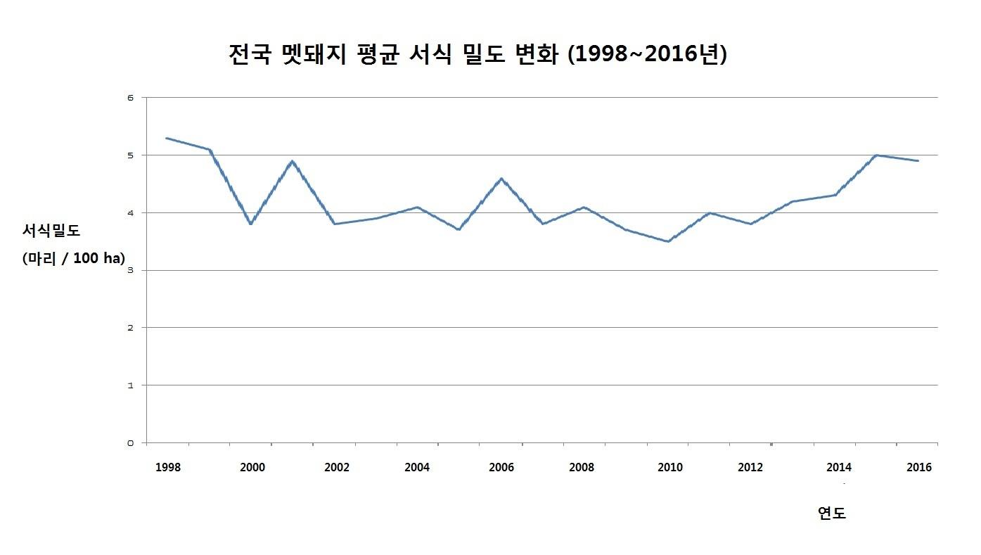 멧돼지 서식밀도 [자료 국립생물자원관]
