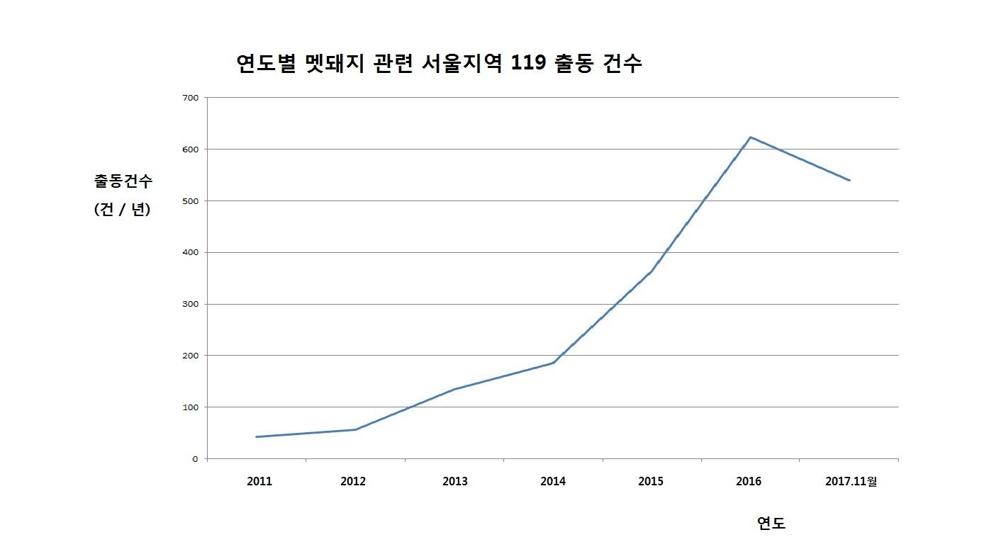 멧돼지 출동건수 [자료 서울시 소방재난본부]