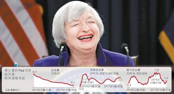 미국 경기가 살아났다. 이에 지난 13일 미 연준이 기준금리 인상을 단행했다. 하지만 과거 미국이 살면 중국 수출도 늘어난다는 낙관론은 온데간데없이 중국 당국은 자금 유출이 촉각을 곤두세우고 있다. 사진은 재닛 옐런 미 연준 의장. [사진·자료: 중앙포토]