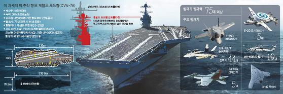 미국의 신형 항공모함 제럴드 포드함. [중앙포토]