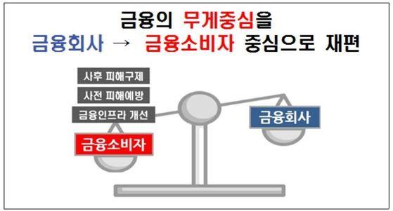 금융소비자 권익제고를 위한 추진 방향. 출처: 금융감독원