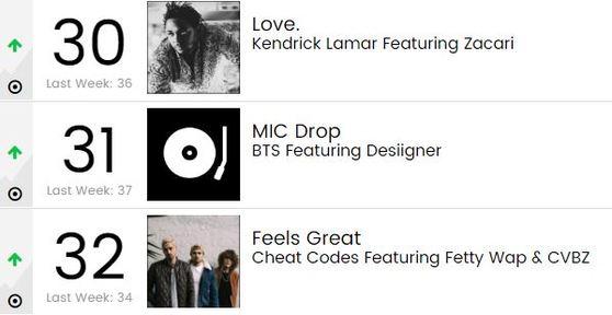 [사진 Billboard Pop Songs Chart]