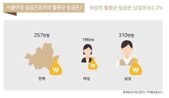서울시 거주하는 여성 임금노동자의 평균임금은 196만원으로 나타났다. 이는 남성의 63%에 불과한 수준이다. [사진 서울시]