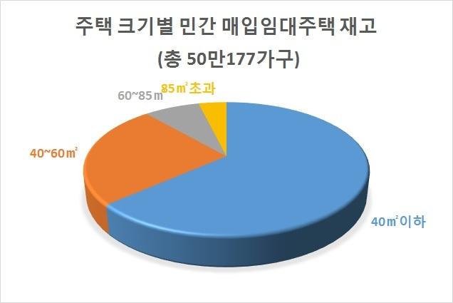 자료: 국토교통부