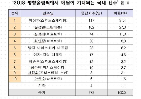 군 장병들의 평창 겨울올림픽 기대주 [자료 국방홍보원]