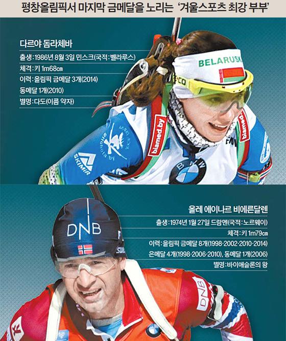 겨울스포츠 최강 부부