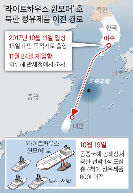 북한 정유제품 이전 경로