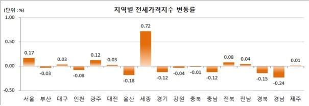 지난해 지역별 전셋값 변동률