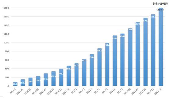 P2P 누적 대출액. 출처: 한국P2P금융협회