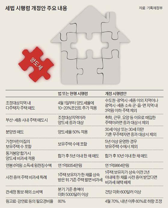 세법 시행령 개정안 주요 내용