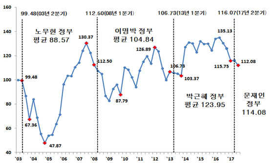 국민행복지수 [국가미래연구원]