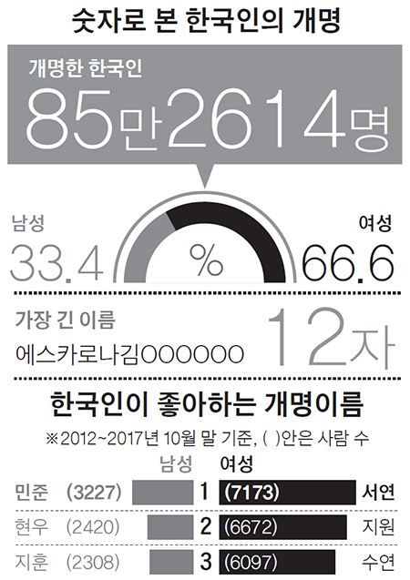 대한민국 개명 지도