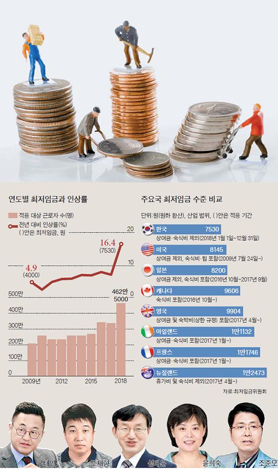 최저임금과 인상률