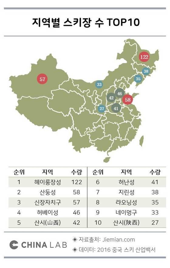 지역별 스키장 수 TOP10