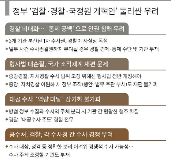 정부 '검찰·경찰·국정원 개혁안' 둘러싼 우려