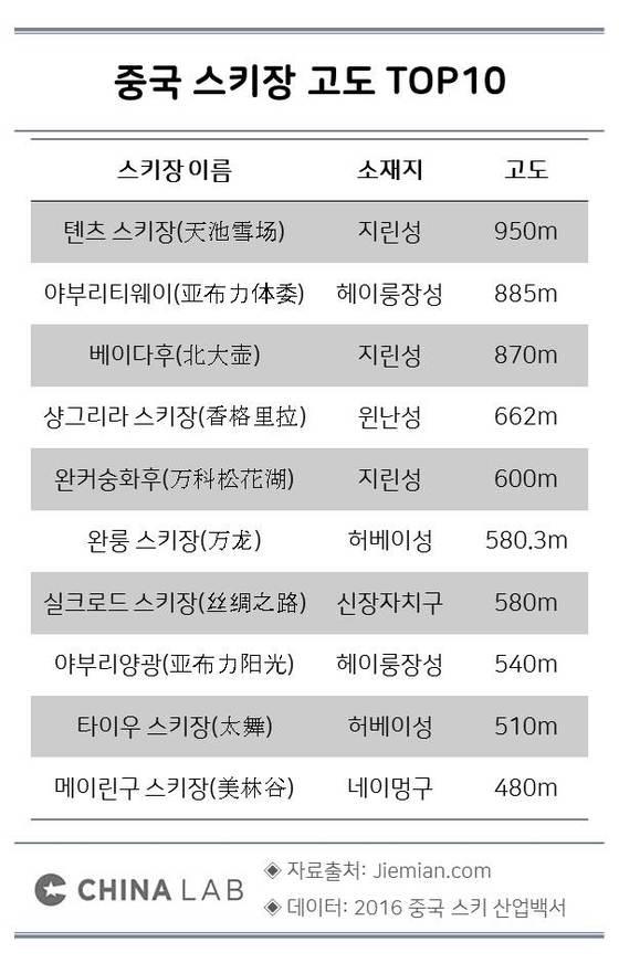 중국 스키장 고도 TOP10