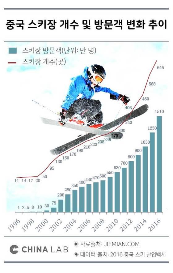 중국 스키장 개수 및 방문객 변화 추이