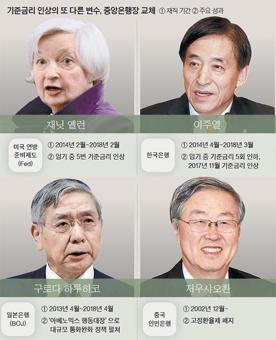 중앙은행장 교체