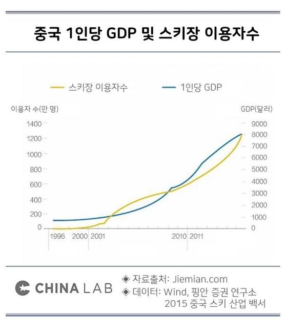 중국 1인당 GDP 및 스키장 이용자수