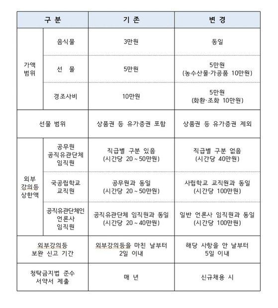 청탁금지법 시행령 개정안 주요내용. [국민권익위원회]