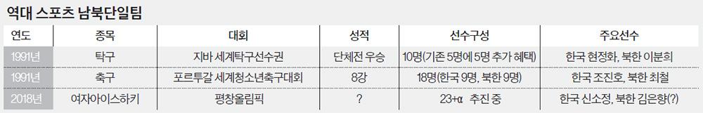 역대 스포츠 남북단일팀