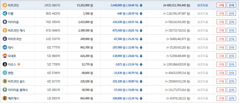 17일 오전 9시 빗썸거래소 측에 따르면 비트모인이 전일 대비 18.67% 하락했다. [사진 빗썸거래소]