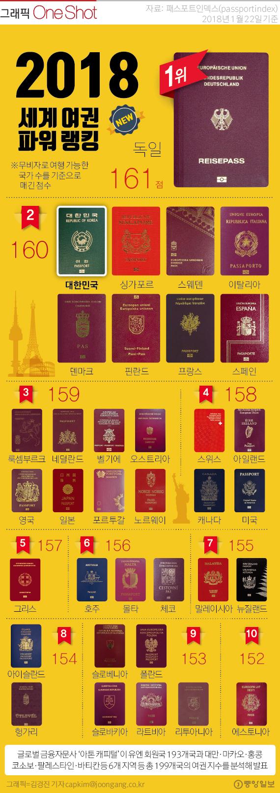 [ONE SHOT] 2018 세계 여권 경쟁력 1위 독일…한국 여권 경쟁력은?