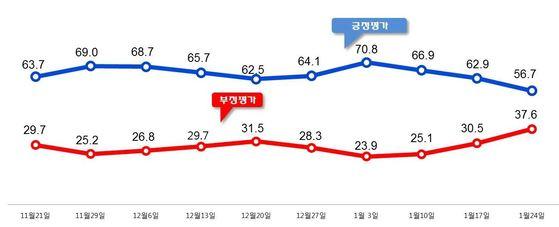 문재인 대통령의 국정 지지율이 집권 이후 처음으로 60%대 밑으로 떨어졌다는 여론조사 결과가 24일 나왔다. [자료 알앤써치]