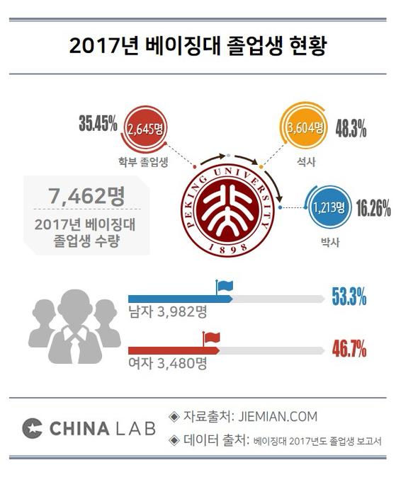 2017년 베이징대 졸업생 현황