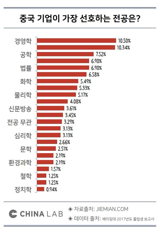 중국 기업이 가장 선호하는 전공