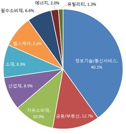 KRX 300지수 산업군별 시가총액 비중. 단위 : % [자료 한국거래소]