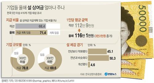 [연합뉴스] 국내 기업 설 상여금 얼마나 주나.