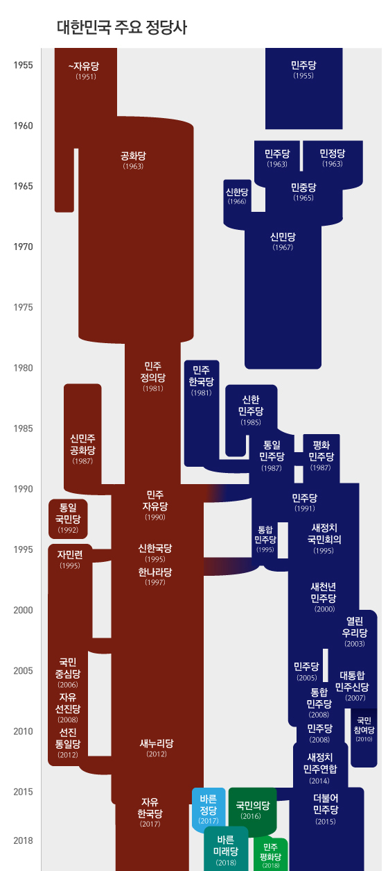 대한민국의 주요 정당사