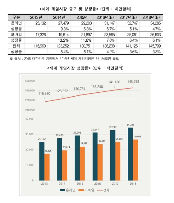 [그래픽 1] 세계 게임시장 규모 및 성장률. [자료 한국게임산업협회]
