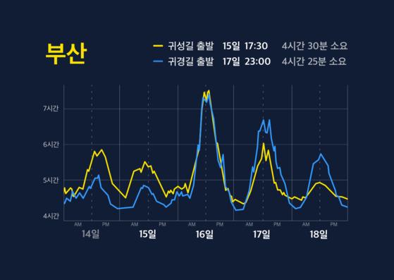 서울-부산 구간 설연휴 교통량 예측. [사진 카카오]