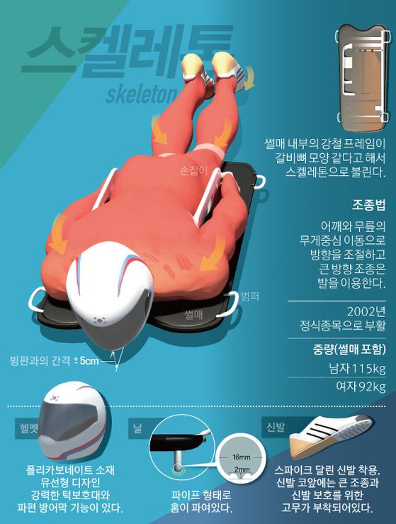 [그래픽=김경진·심정보 기자 capkim@joongang.co.kr]