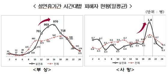 설연휴 시간대별 자동차 사고 피해자. 자료: 손해보험협회ㆍ보험개발원