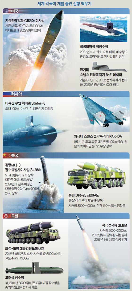 세계 각국이 개발 중인 신형 핵무기