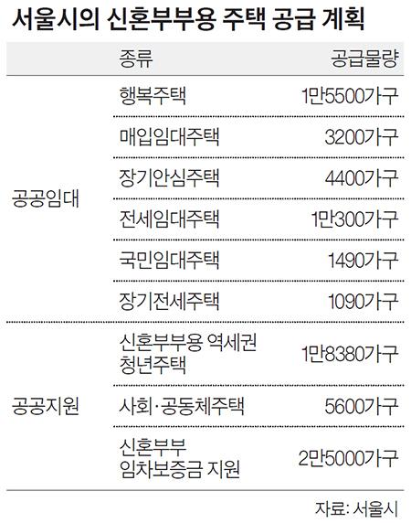 서울시의 신혼부부용 주택 공급 계획