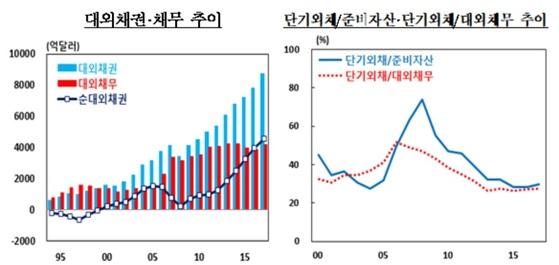 대외 채권 채무 추이. 자료: 한국은행