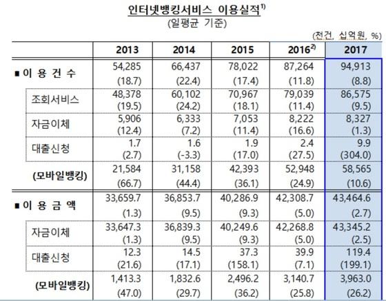 인터넷뱅킹서비스 이용실적. 자료: 한국은행