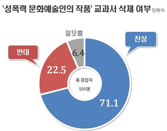 성폭력 문화예술인의 작품 교과서 삭제 여부. [리얼미터 제공=연합뉴스]